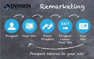 Envision_blog_remarketing